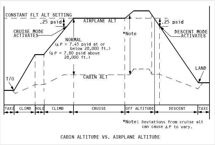 Air System cabin pressure.jpg