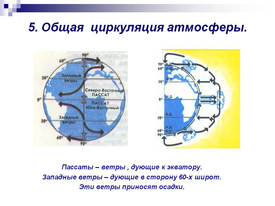 0009-009-5.-Obschaja-tsirkuljatsija-atmosfery.jpg