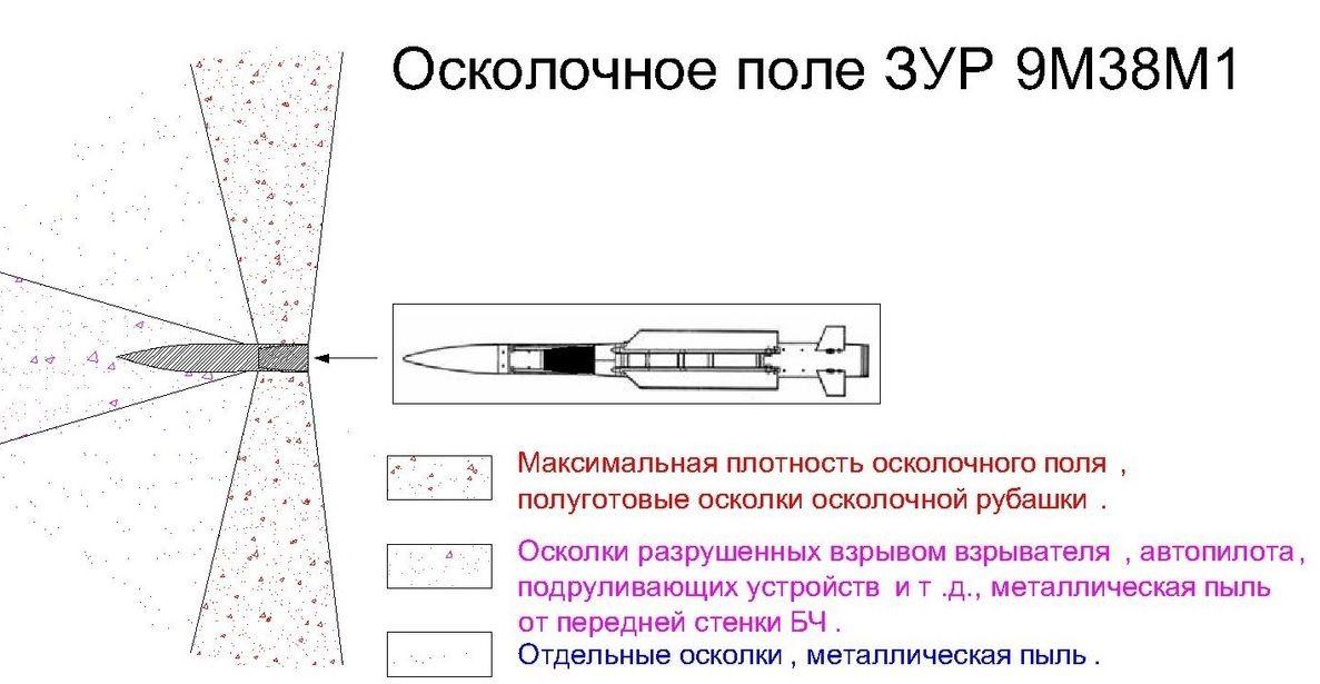 Поле осколков 9М38М1.jpg